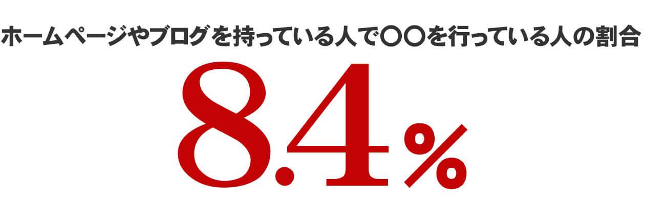 ホームページやブログを持っている人で〇〇を行っている人の割合8.4%
